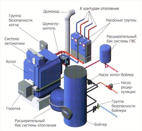 Монтаж системы отопления и